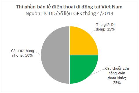 1-bizchart-the-gioi-di-dong-hien-nam-giu-25-thi-phan-ban-le-dien-thoai-1402907526633.png