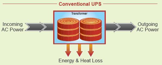 greenpower-upstm-cong-nghe-ups-xanh-tiet-kiem-nang-luong-cho-doanh-nghiep.jpg